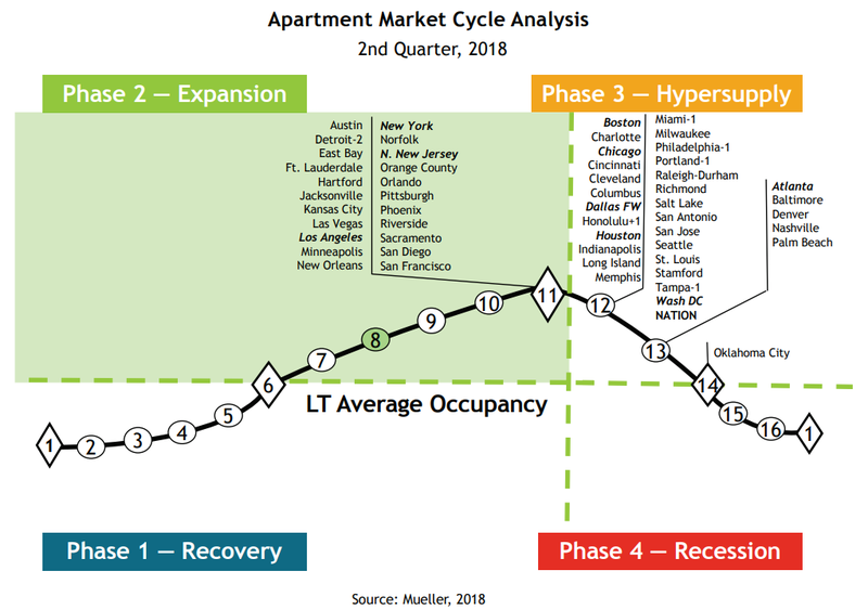 Normal 1542340928 Cre Asset Class Cycles By City