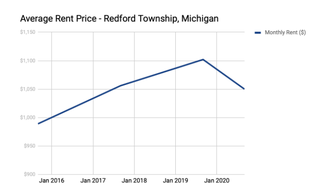Normal 1607827175 Rent Prices