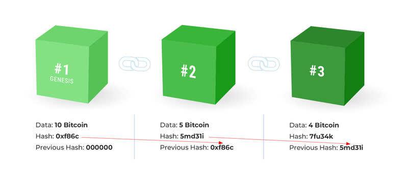 Normal 1617716456 Blockchain Bitcoins 3 Blocks Green 1